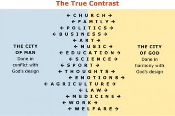 Diagram showing the true contrast
