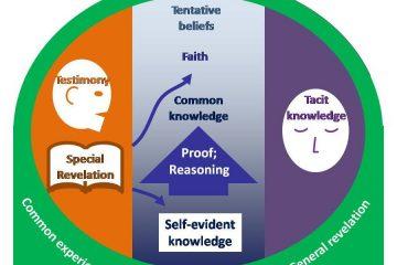 Epistemology diagram