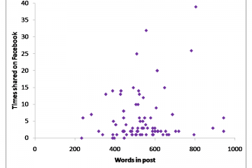 Chart showing length of FiSch blog post against popularity