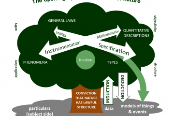 Diagram showing the opening-up of the law side of nature