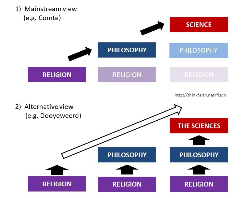 Religion, philosophy and science diagram